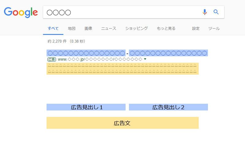 Googleリスティング広告掲載イメージ